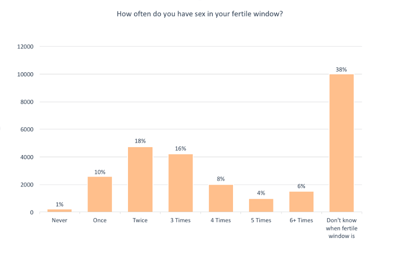Fertile window sex survey results
