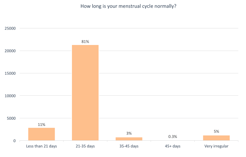 Menstrual cycle length survey