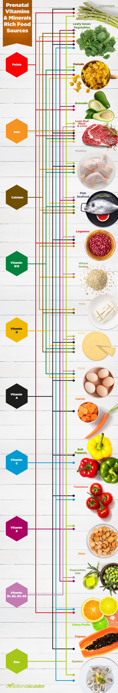 Prenatal Vitamins & Mineral Rich Foods