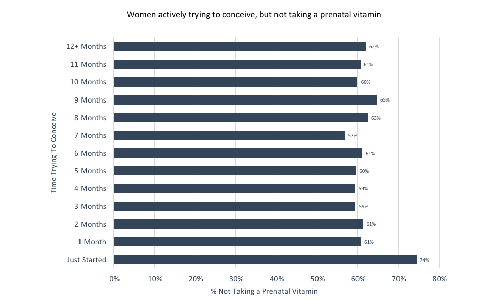 Women trying to conceive but not taking a prental vitamin
