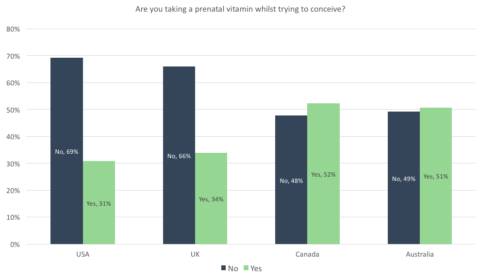 Women taking a prenatal vitamin by country