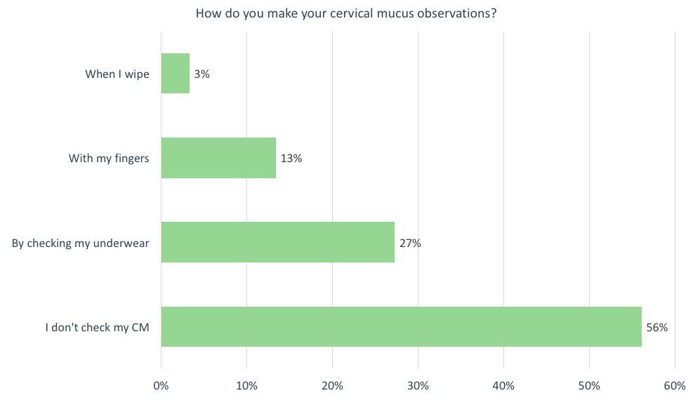 Cervix observations survey result