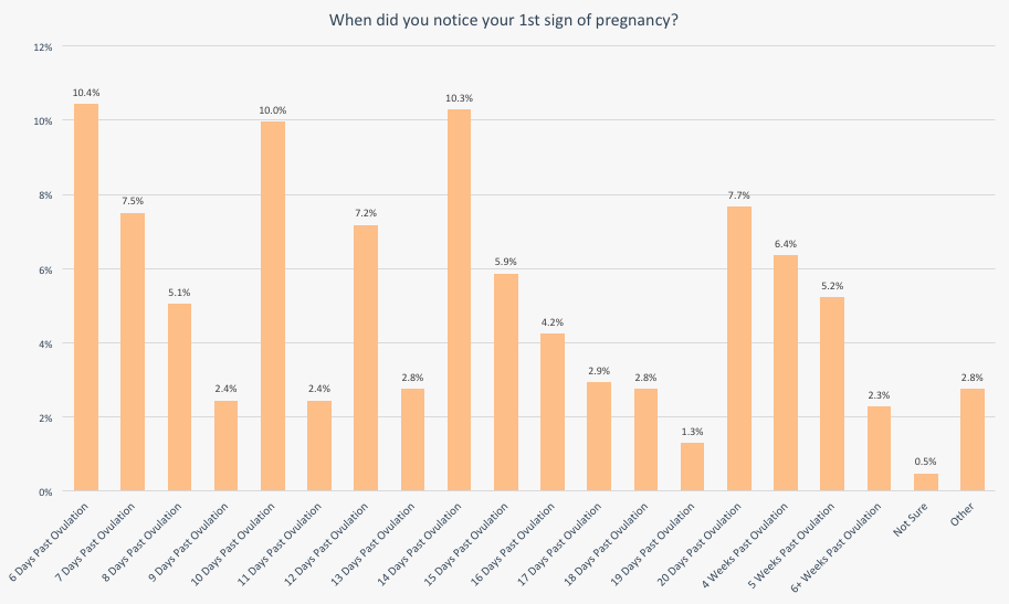 23 Early Signs of Pregnancy [Survey Results]